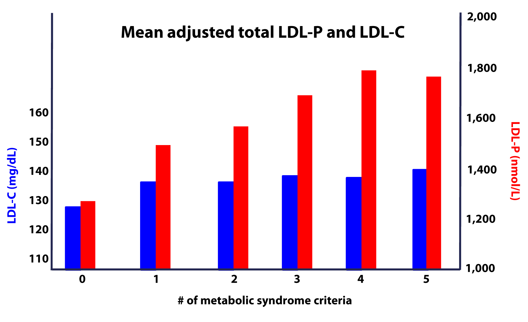 Diet and HDL; the effect of myristic acid vs carbohydrate.